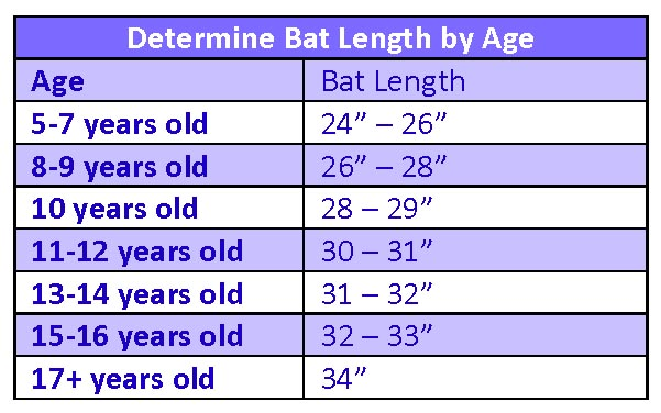 best fastpitch softball bat size chart by age