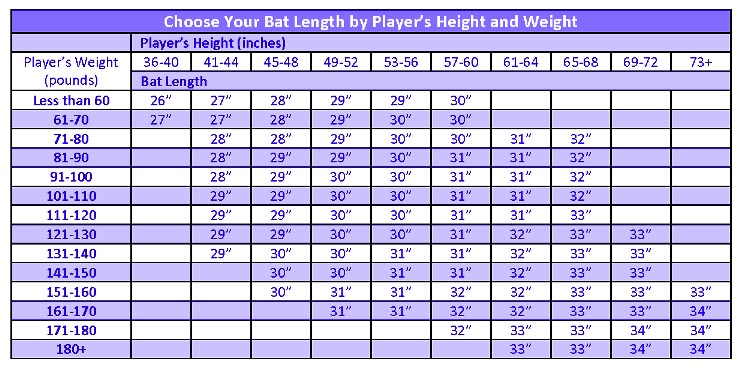 Fastpitch softball bats size chart by height
